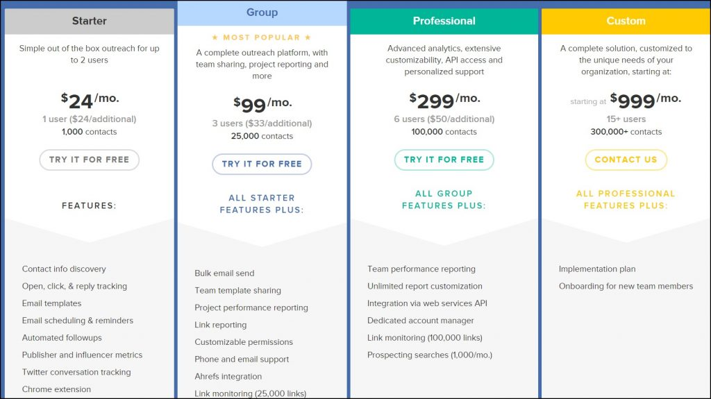 BuzzStream Cost