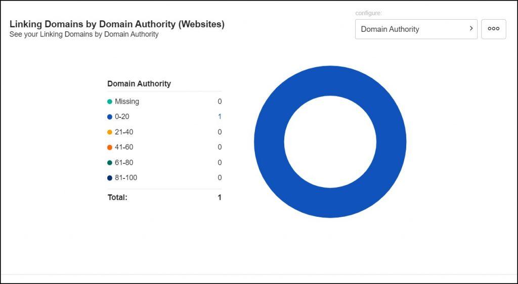 Buzzstream Linking Domains chart